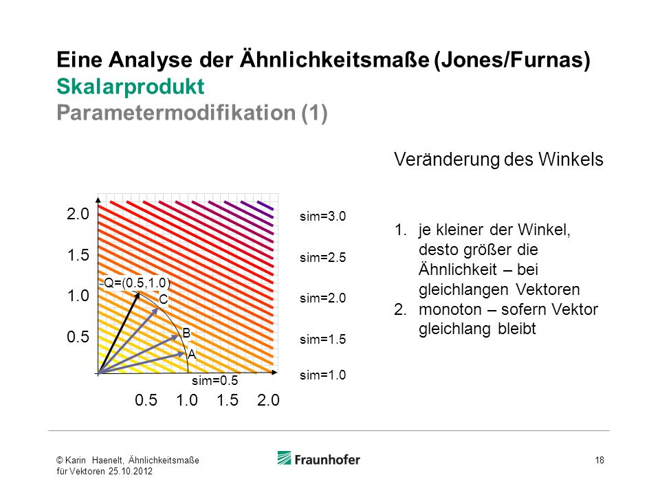 Eine Analyse der Ähnlichkeitsmaße (Jones/Furnas) Skalarprodukt Parametermodifikation (1)