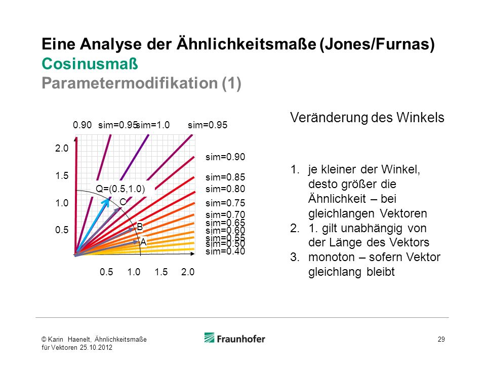 Eine Analyse der Ähnlichkeitsmaße (Jones/Furnas) Cosinusmaß Parametermodifikation (1)
