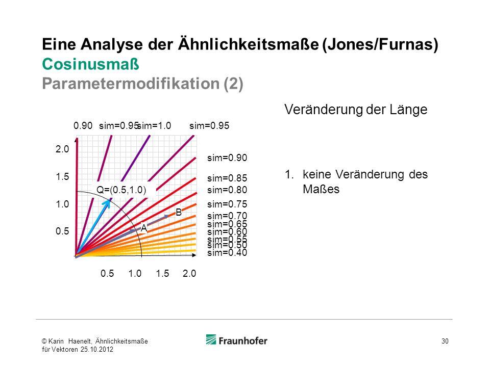 Eine Analyse der Ähnlichkeitsmaße (Jones/Furnas) Cosinusmaß Parametermodifikation (2)