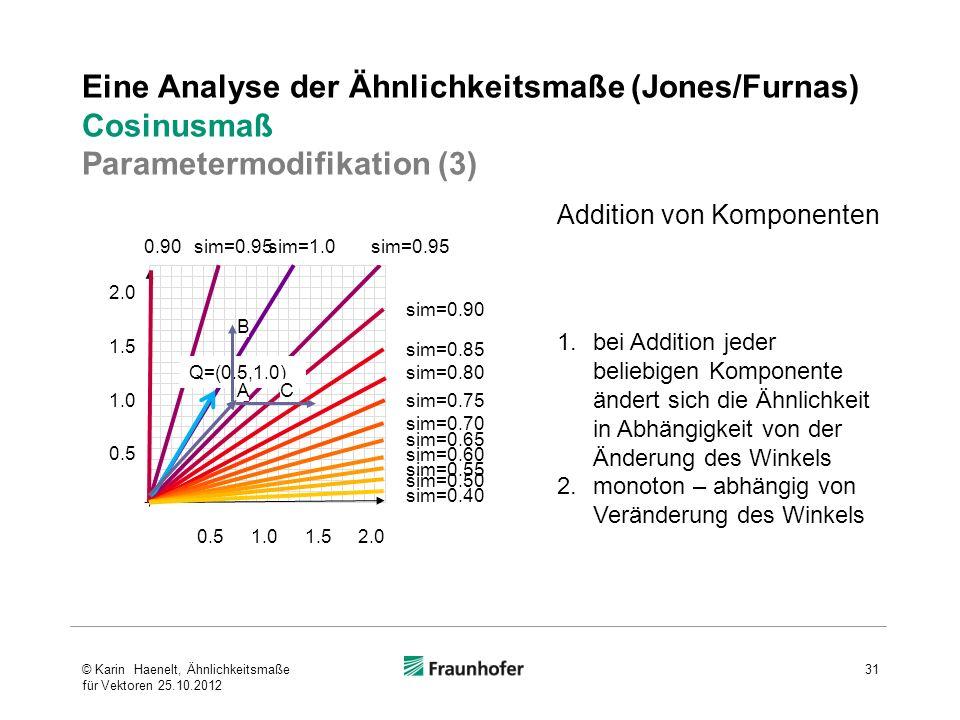 Eine Analyse der Ähnlichkeitsmaße (Jones/Furnas) Cosinusmaß Parametermodifikation (3)