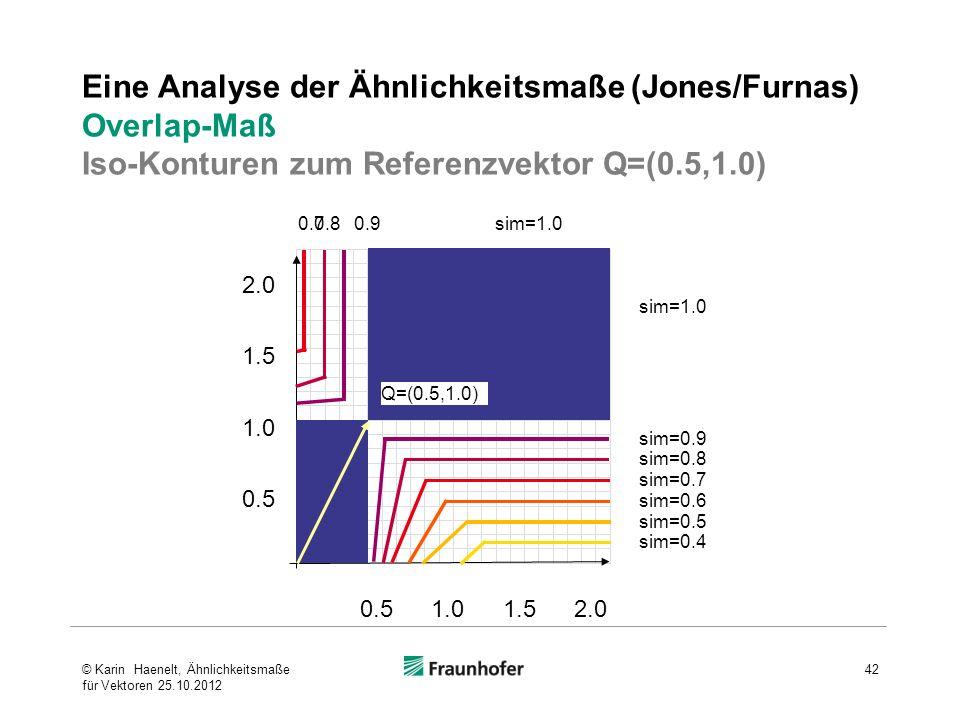 Eine Analyse der Ähnlichkeitsmaße (Jones/Furnas) Overlap-Maß Iso-Konturen zum Referenzvektor Q=(0.5,1.0)
