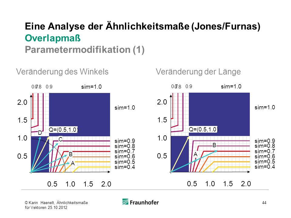 Eine Analyse der Ähnlichkeitsmaße (Jones/Furnas) Overlapmaß Parametermodifikation (1)