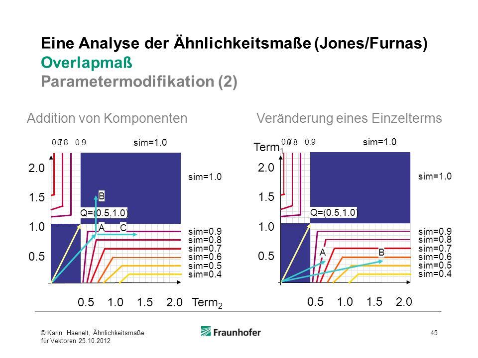Eine Analyse der Ähnlichkeitsmaße (Jones/Furnas) Overlapmaß Parametermodifikation (2)