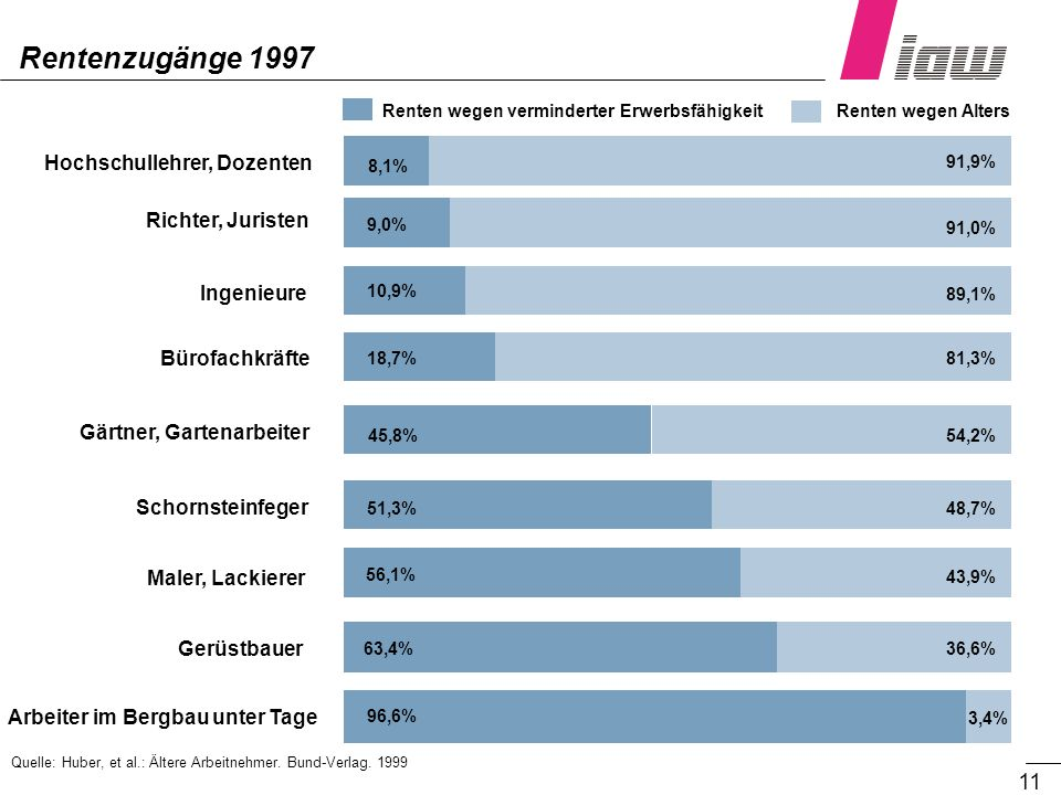 Rentenzugänge 1997 Hochschullehrer, Dozenten Richter, Juristen