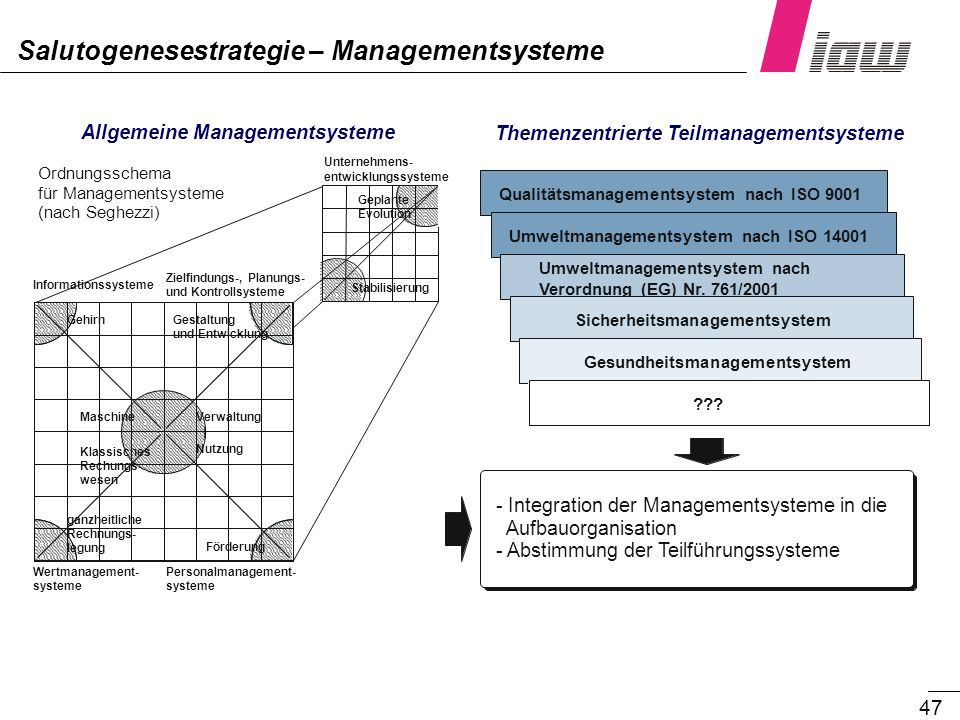 Salutogenesestrategie – Managementsysteme