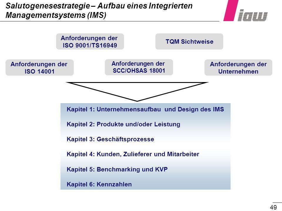 Salutogenesestrategie – Aufbau eines Integrierten Managementsystems (IMS)