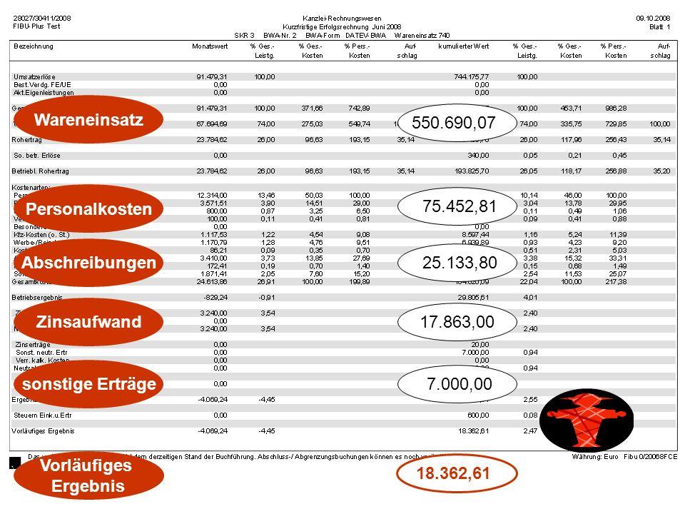 Wareneinsatz 550.690,07 Personalkosten 75.452,81 Abschreibungen