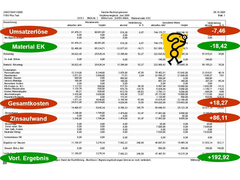 Umsatzerlöse -7,46 Material EK -18,42 Gesamtkosten +18,27 Zinsaufwand