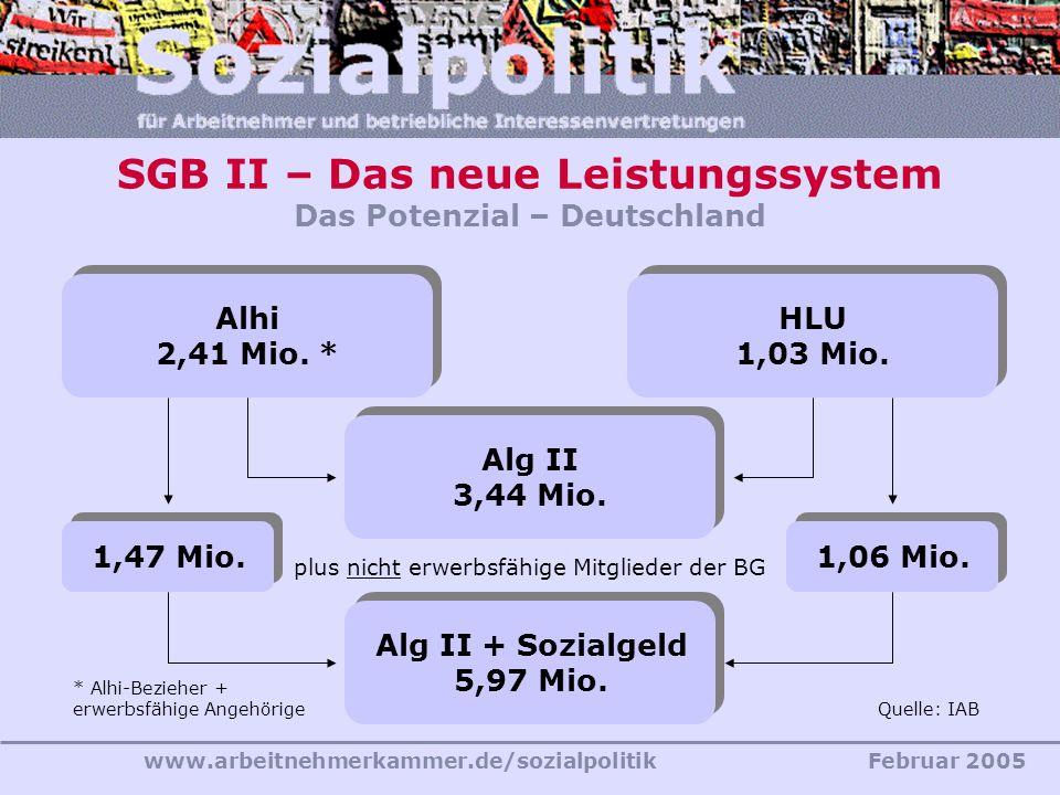 SGB II – Das neue Leistungssystem Das Potenzial – Deutschland
