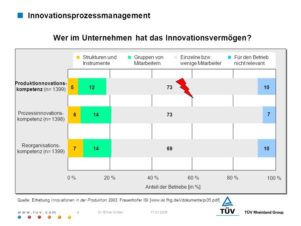 Wer im Unternehmen hat das Innovationsvermögen