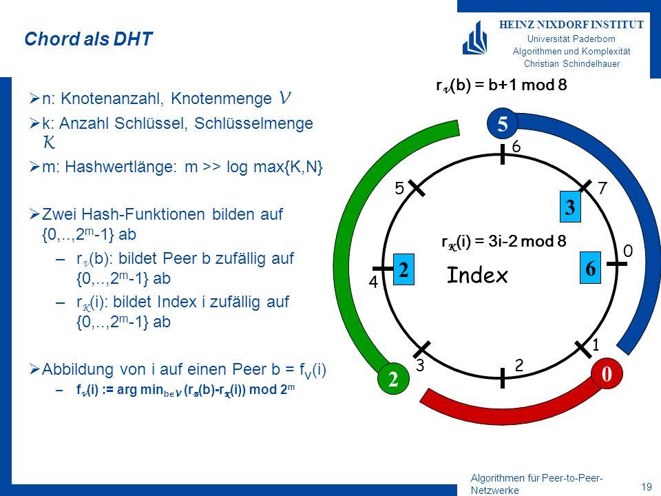 5 3 2 6 Index 2 Chord als DHT rV(b) = b+1 mod 8
