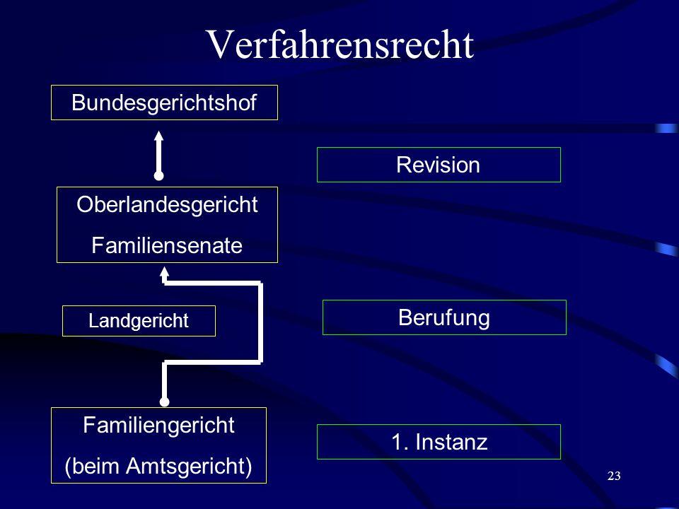 Verfahrensrecht Bundesgerichtshof Revision Oberlandesgericht
