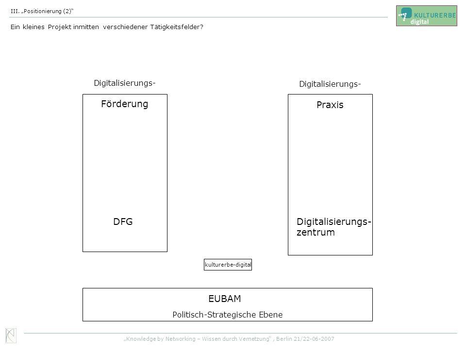 Förderung Praxis DFG Digitalisierungs- zentrum EUBAM Digitalisierungs-