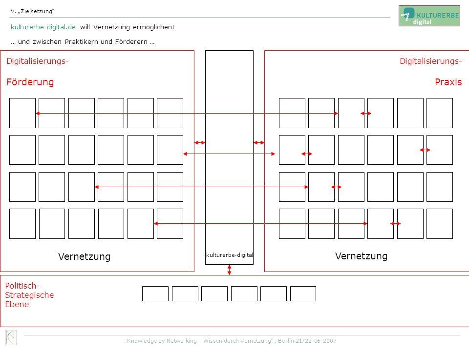 Förderung Praxis Vernetzung Vernetzung Digitalisierungs-