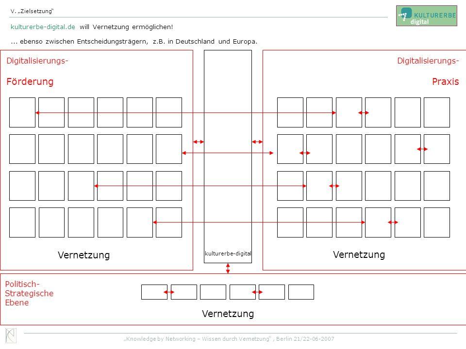 Förderung Praxis Vernetzung Vernetzung Vernetzung Digitalisierungs-