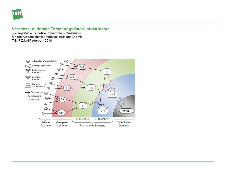 Vernetzte, nationale Forschungsdaten-Infrastruktur Konzeptstudie Vernetzte Primärdaten-Infrastruktur für den Wissenschaftler- Arbeitsplatz in der Chemie TIB, FIZ,Uni Paderborn 2010