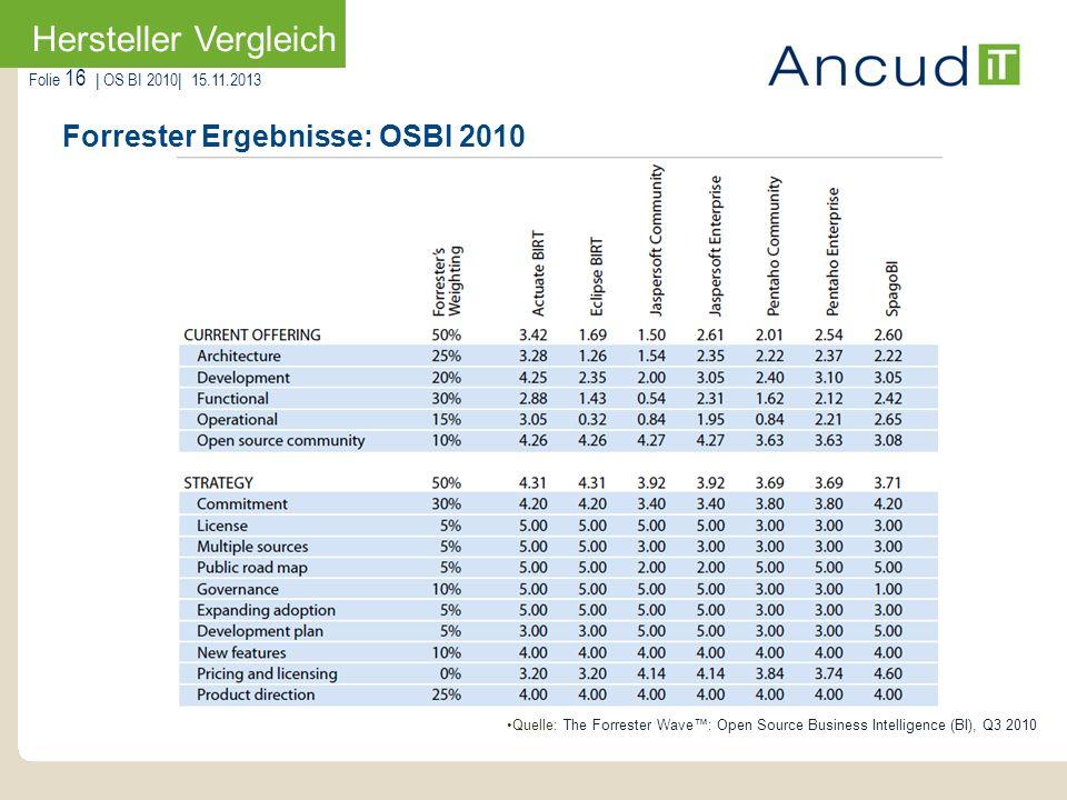 Forrester Ergebnisse: OSBI 2010
