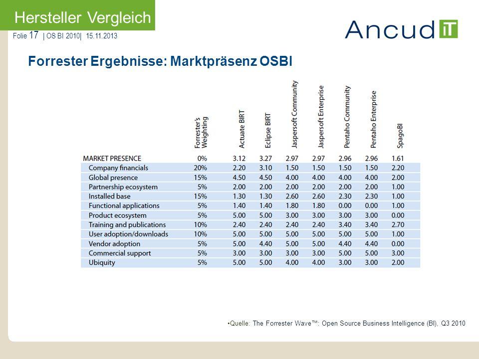 Forrester Ergebnisse: Marktpräsenz OSBI