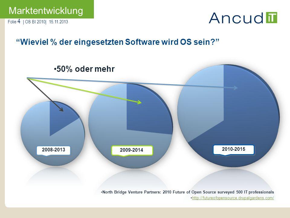 Marktentwicklung Wieviel % der eingesetzten Software wird OS sein