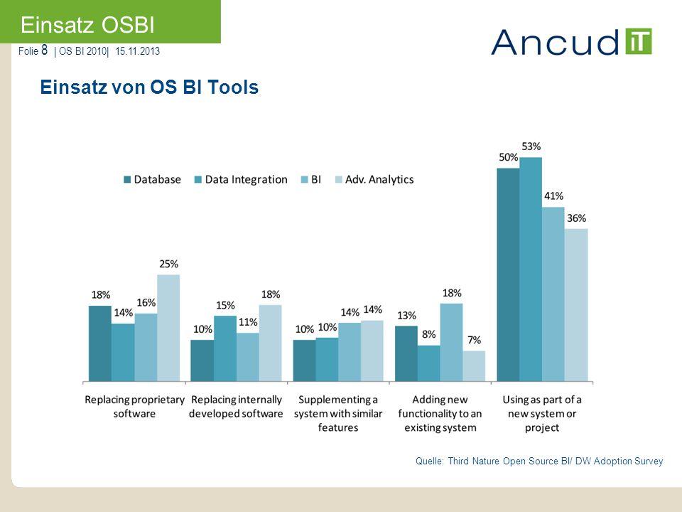 Einsatz OSBI Einsatz von OS BI Tools
