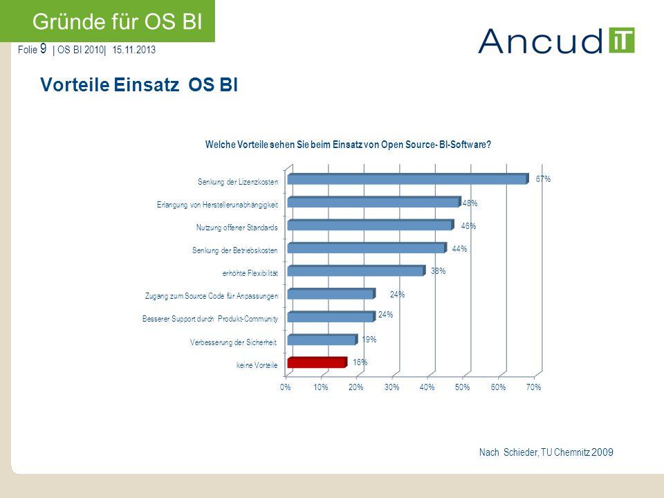 Gründe für OS BI Vorteile Einsatz OS BI