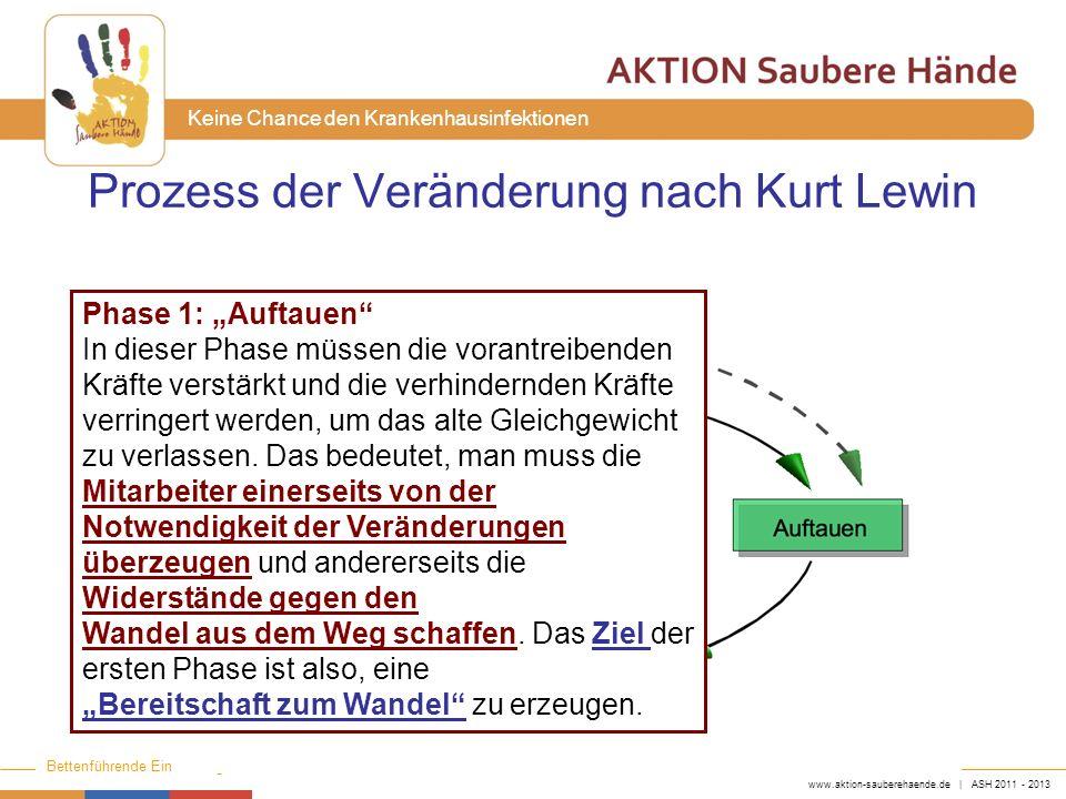 Prozess der Veränderung nach Kurt Lewin