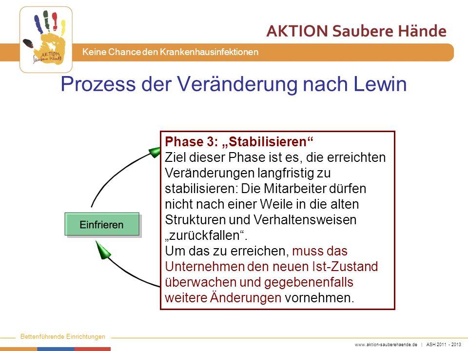 Prozess der Veränderung nach Lewin