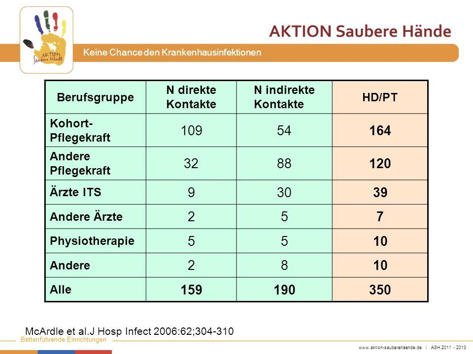 Berufsgruppe N direkte Kontakte. N indirekte Kontakte. HD/PT. Kohort-Pflegekraft. 109. 54. 164.