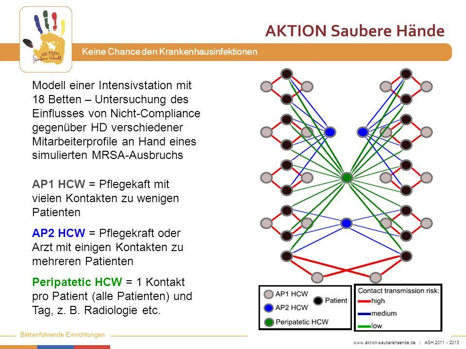 Modell einer Intensivstation mit 18 Betten – Untersuchung des Einflusses von Nicht-Compliance gegenüber HD verschiedener Mitarbeiterprofile an Hand eines simulierten MRSA-Ausbruchs