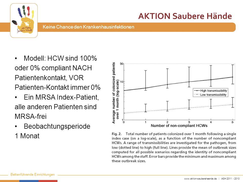 Modell: HCW sind 100% oder 0% compliant NACH. Patientenkontakt, VOR. Patienten-Kontakt immer 0% Ein MRSA Index-Patient,