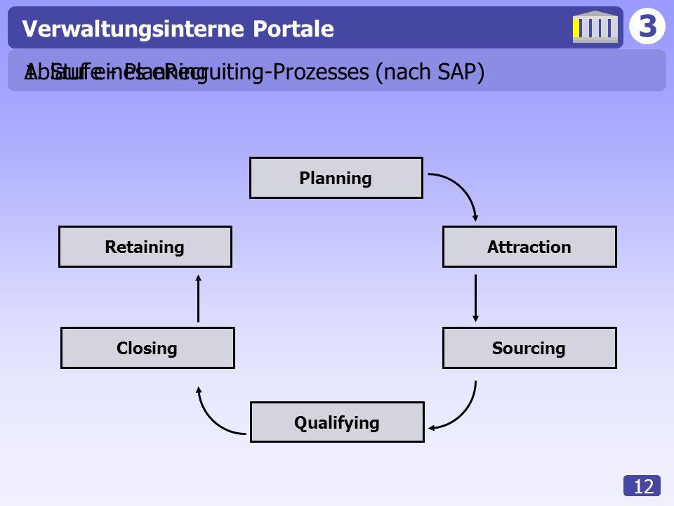 Ablauf eines eRecruiting-Prozesses (nach SAP)