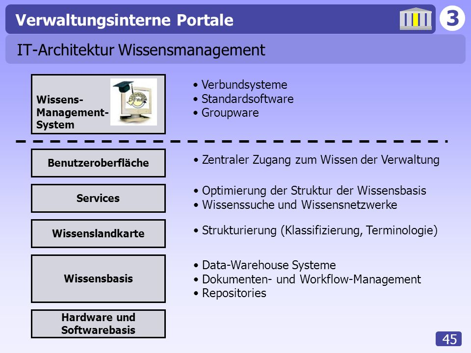 IT-Architektur Wissensmanagement