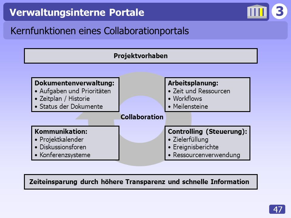 Kernfunktionen eines Collaborationportals