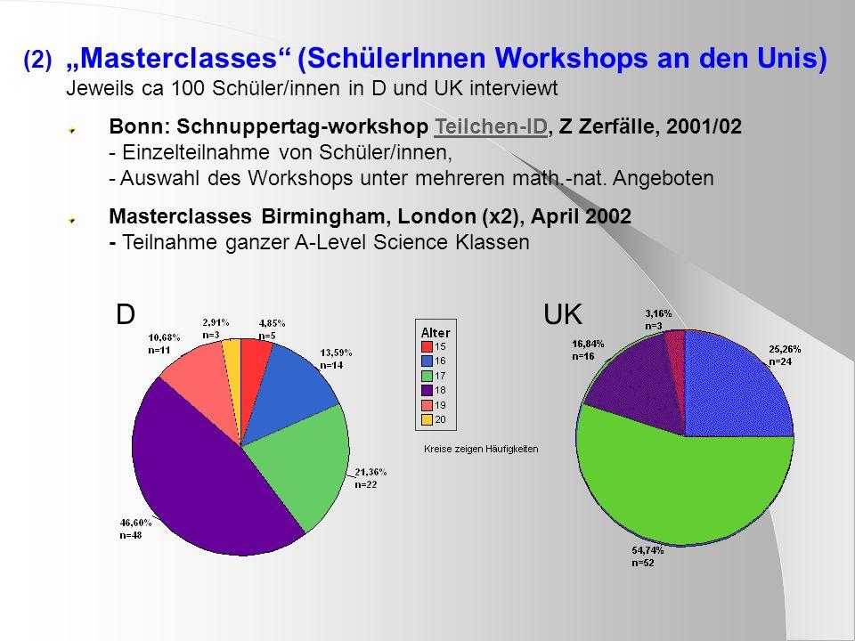 """Masterclasses (SchülerInnen Workshops an den Unis) Jeweils ca 100 Schüler/innen in D und UK interviewt"