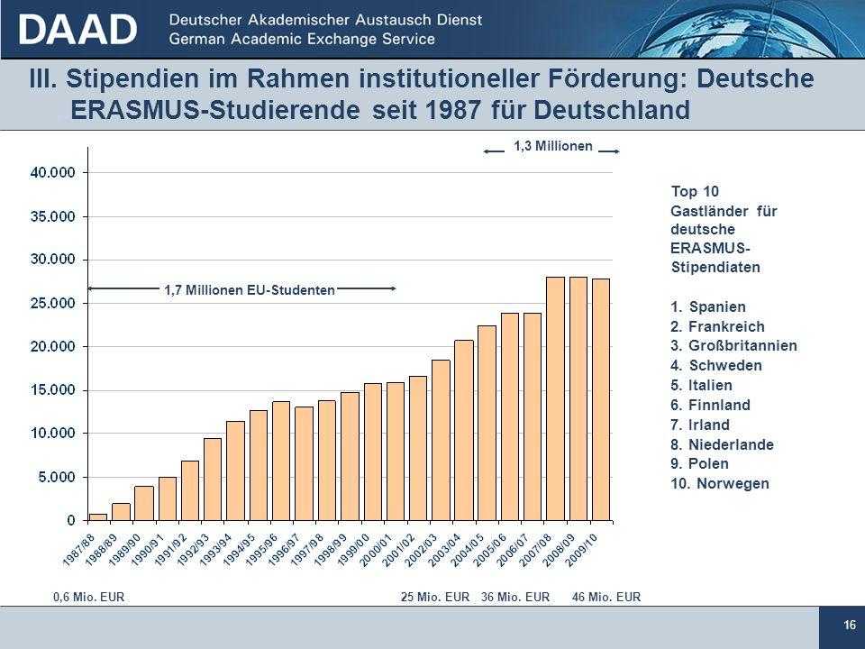 III. Stipendien im Rahmen institutioneller Förderung: Deutsche