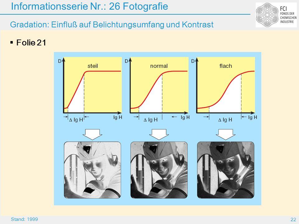 Gradation: Einfluß auf Belichtungsumfang und Kontrast