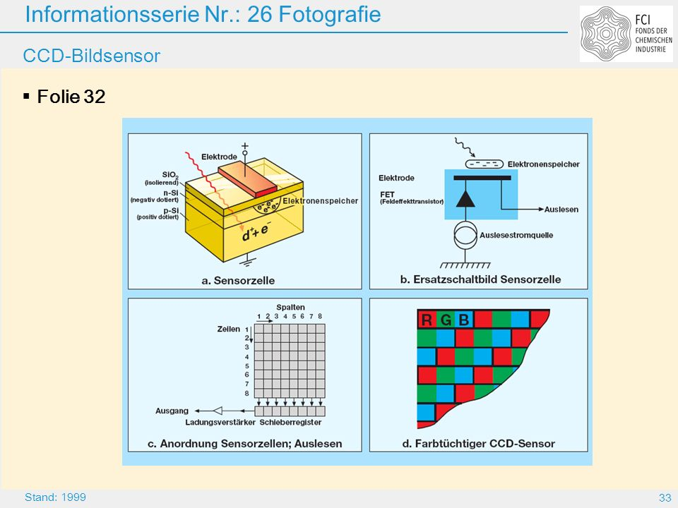 CCD-Bildsensor Folie 32 Folie 32