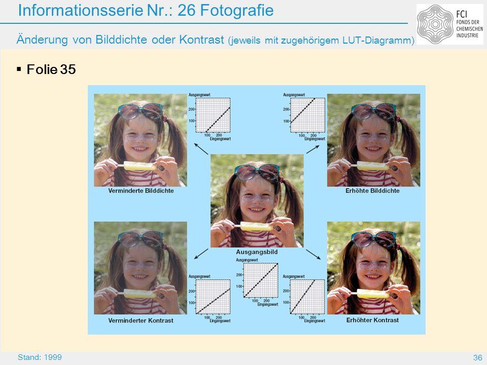 Änderung von Bilddichte oder Kontrast (jeweils mit zugehörigem LUT-Diagramm)