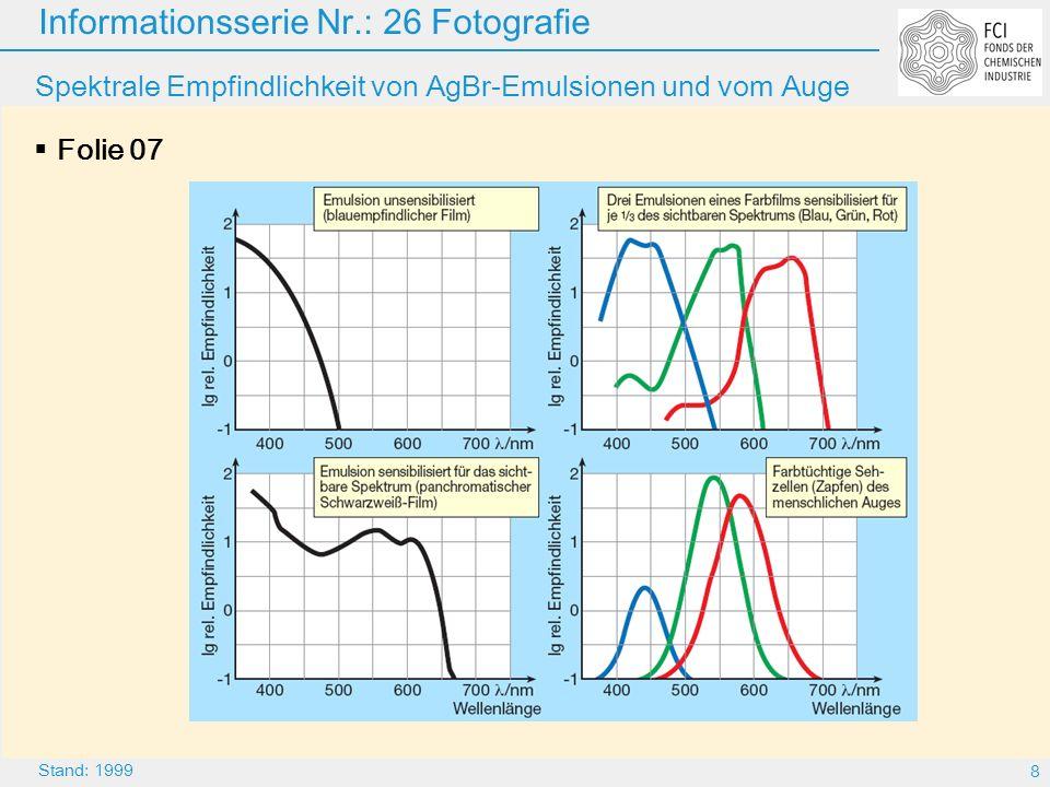 Spektrale Empfindlichkeit von AgBr-Emulsionen und vom Auge