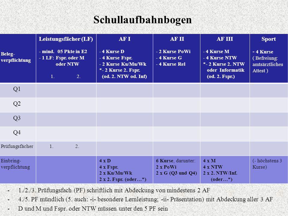 Schullaufbahnbogen Q1 Q2 Q3 Q4