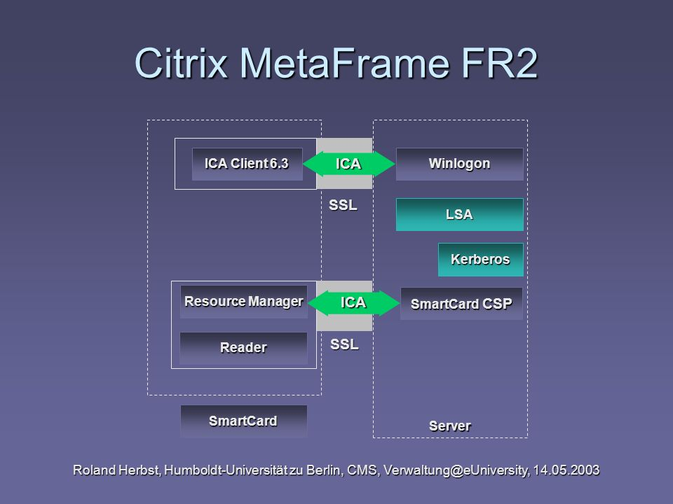 Citrix MetaFrame FR2 ICA SSL ICA SSL Server ICA Client 6.3 Winlogon