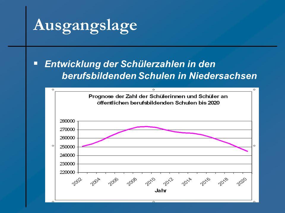 Ausgangslage Entwicklung der Schülerzahlen in den berufsbildenden Schulen in Niedersachsen