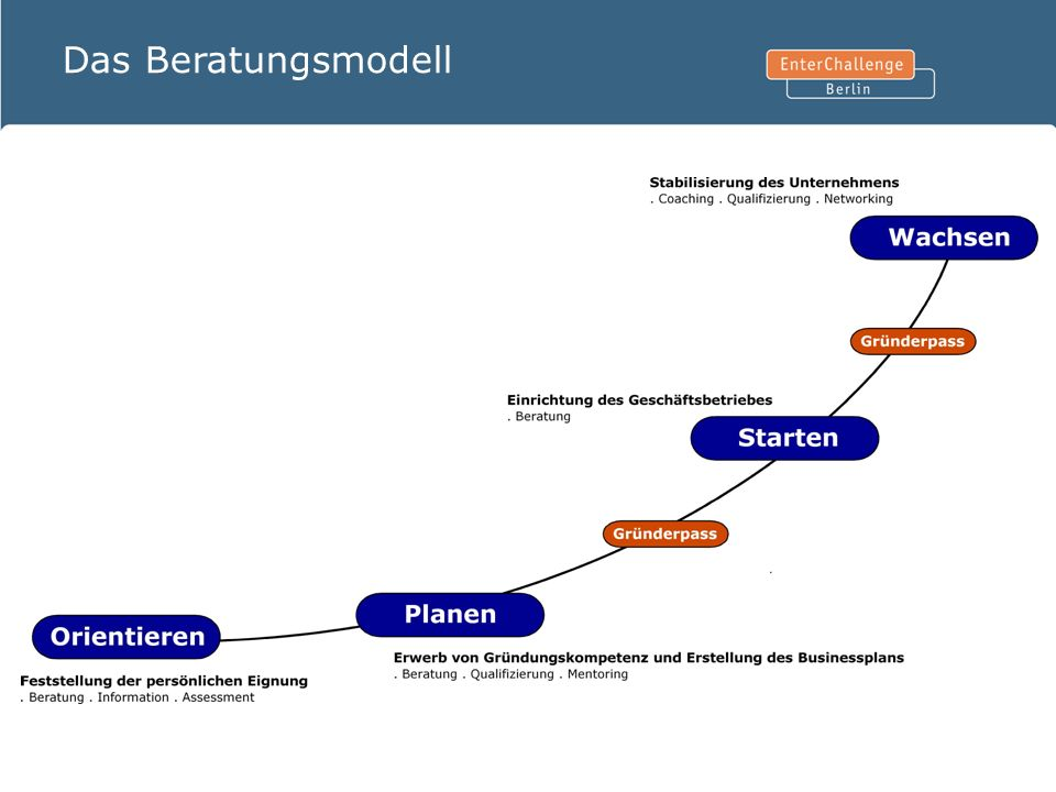 Das Beratungsmodell