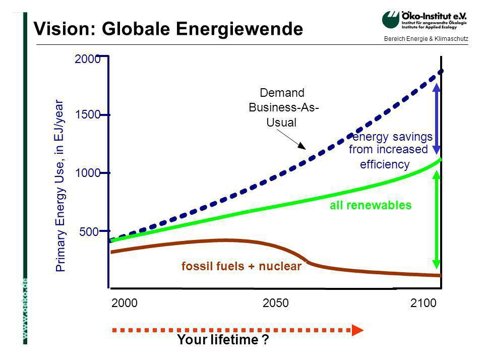 Vision: Globale Energiewende