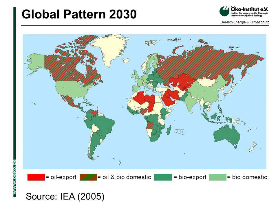 Global Pattern 2030 Source: IEA (2005) = oil-export