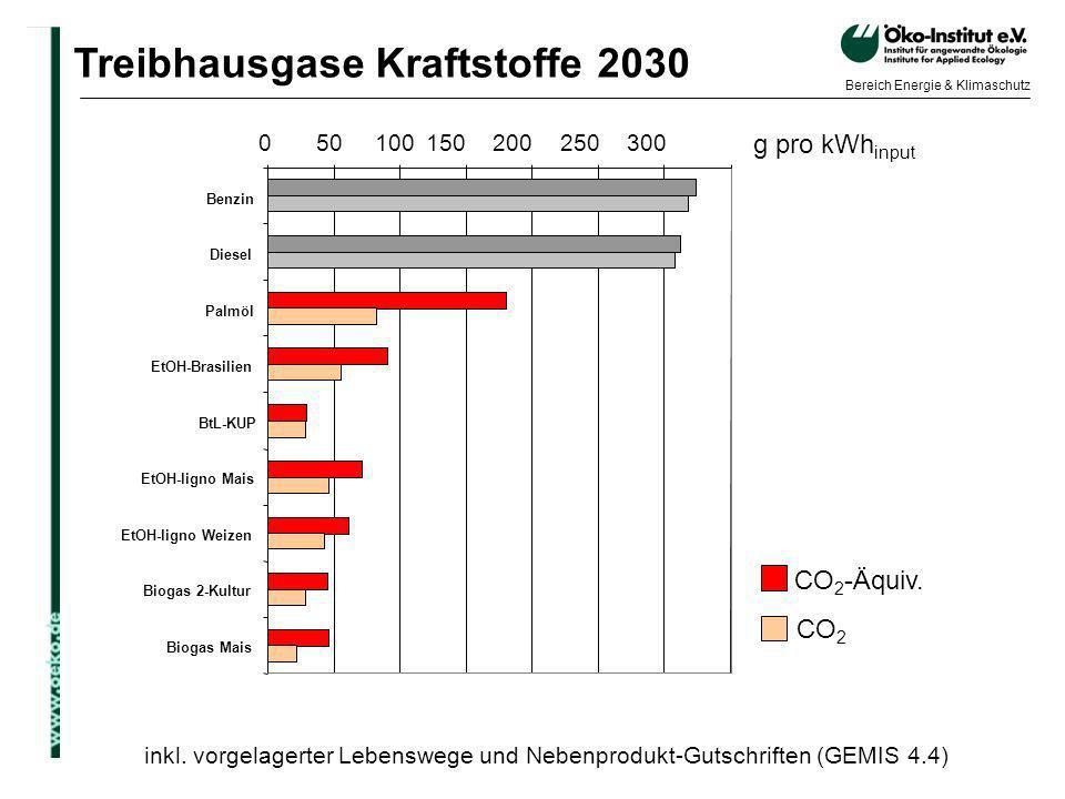 Treibhausgase Kraftstoffe 2030