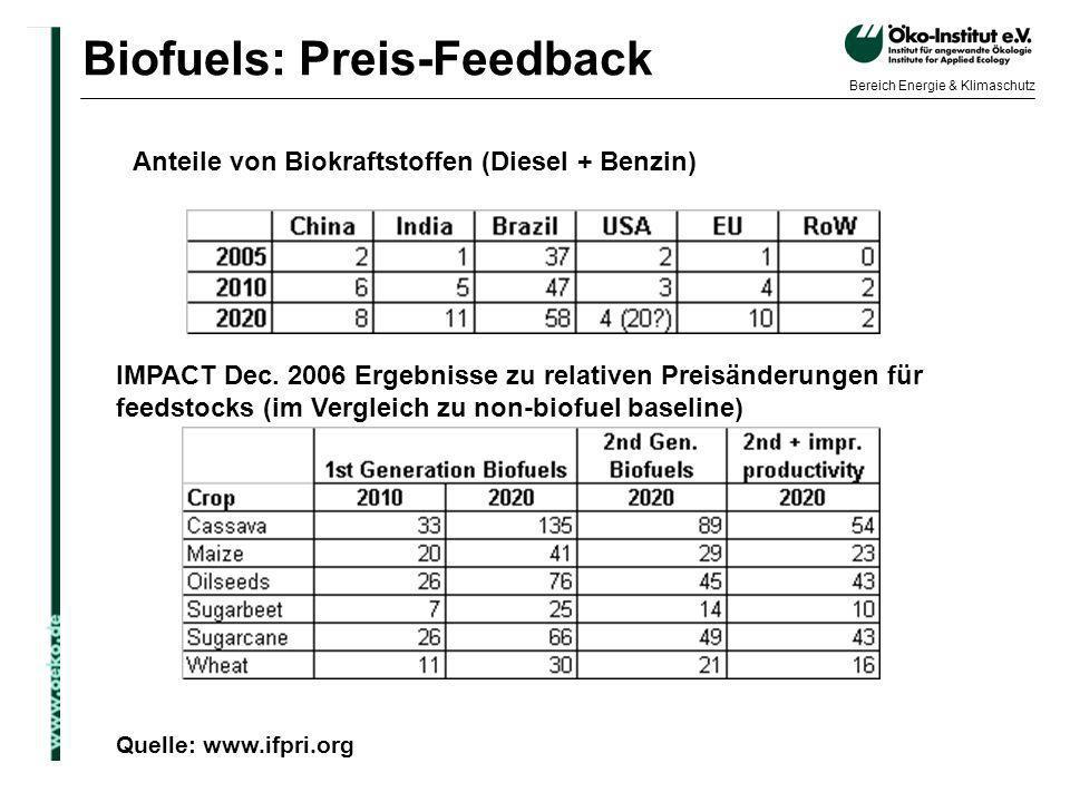 Biofuels: Preis-Feedback