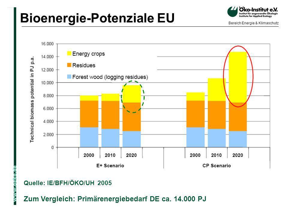 Bioenergie-Potenziale EU