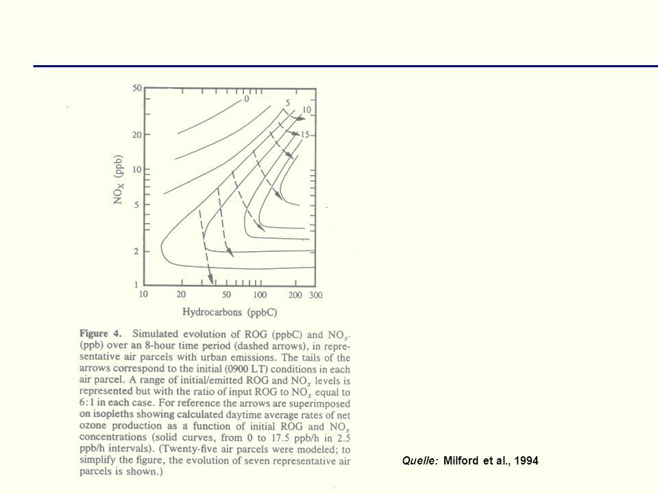 Quelle: Milford et al., 1994