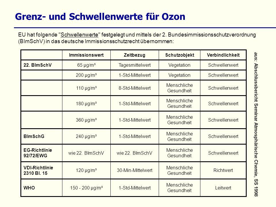 Grenz- und Schwellenwerte für Ozon